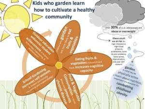 Kids who garden learn!